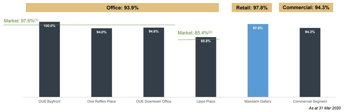 OUE Commercial REIT Occupancy 1Q2020