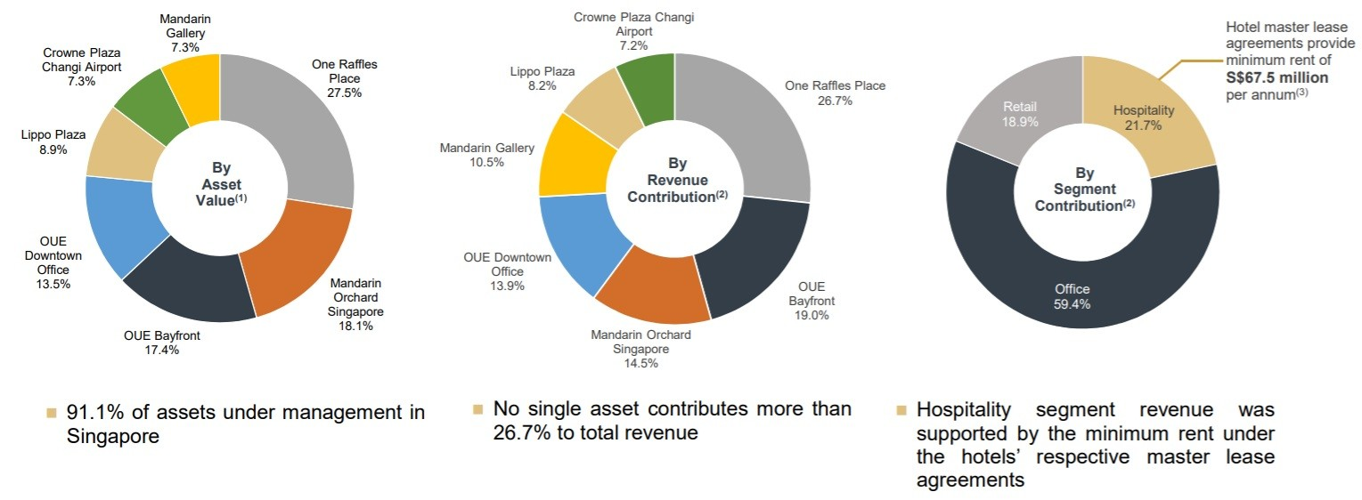 OUE Commercial REIT Revenue Contribution By Asset