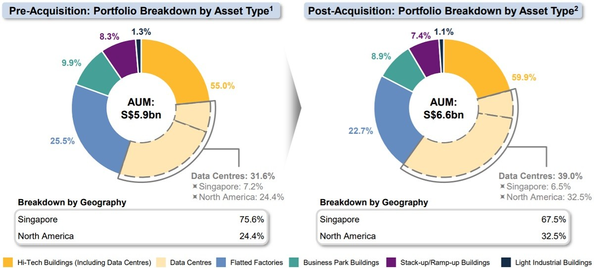 Mapletree Industrial Trust Portfolio Breakdown Post Acquisition Data Centre