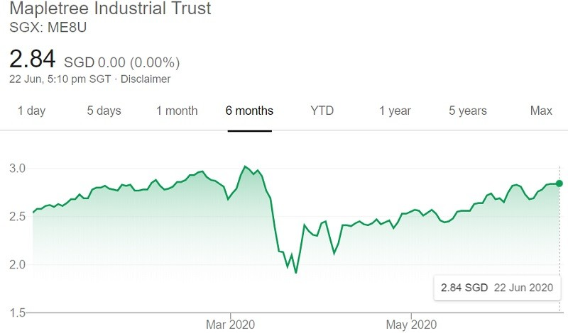 Mapletree Industrial Trust Share Price 22 Jun 2020
