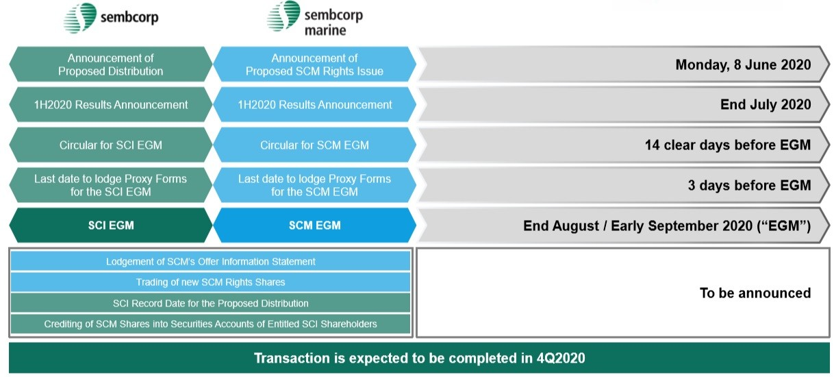 Sembcorp Industries Demerger Important Dates