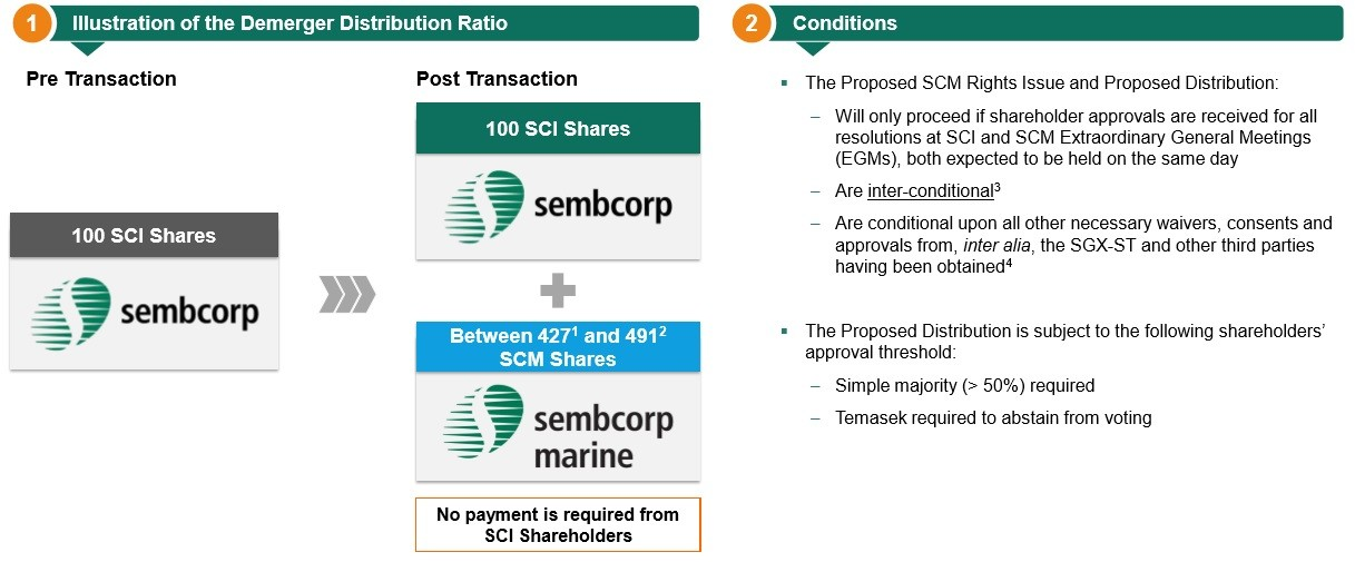 Sembcorp Industries Demerger