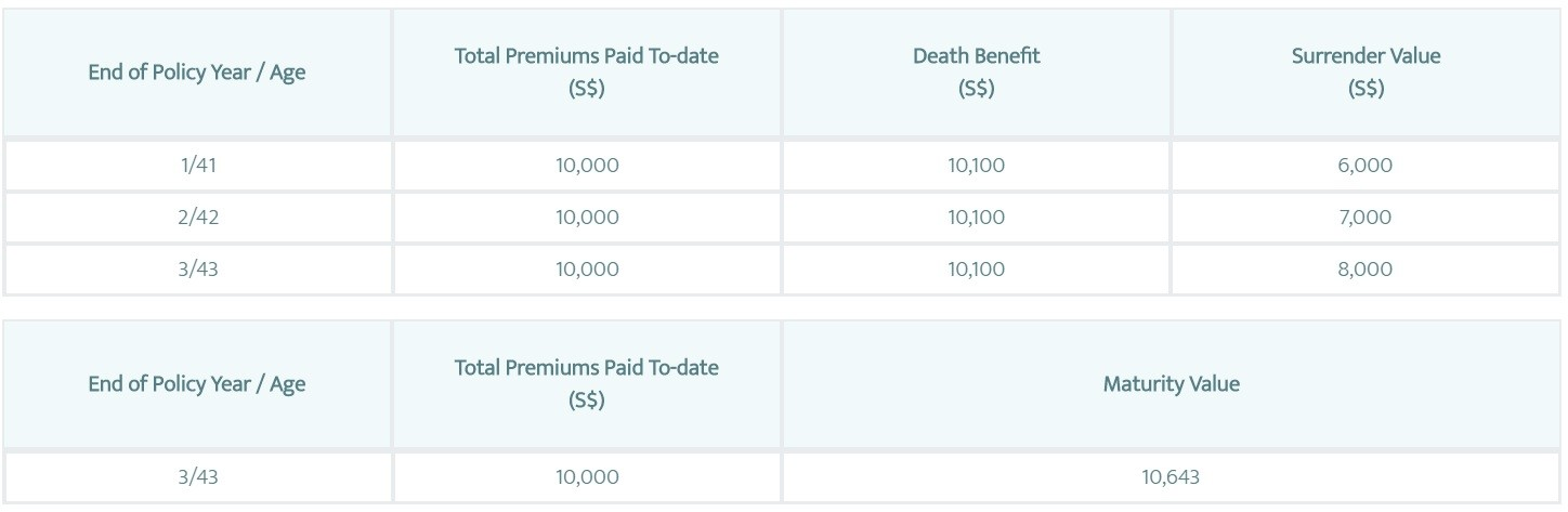 Tiq 3 Year Endowment Return and Benefit