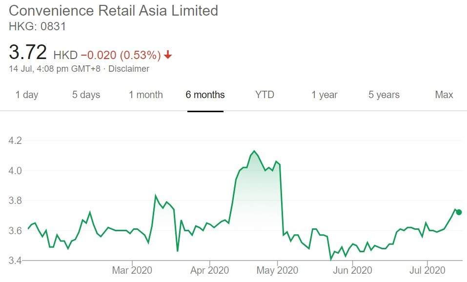 Convenience Retail Asia Share Price 14 July 2020