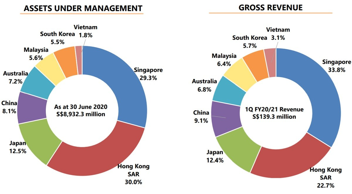 Mapletree Logistics Trust Asset Breakdown (30 Jun 2020)