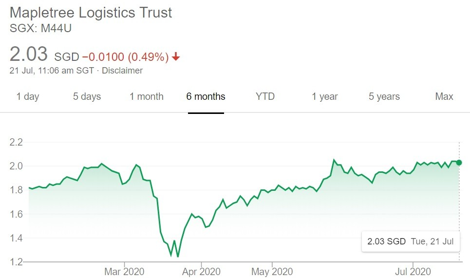 Mapletree Logistics Trust Share Price on 21 July 2020