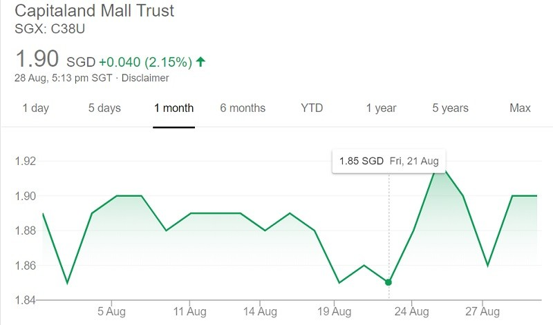 Capitaland Mall Trust Share Price August 2020