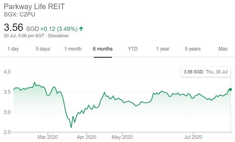 ParkwayLife REIT Share Price on 30th July 2020