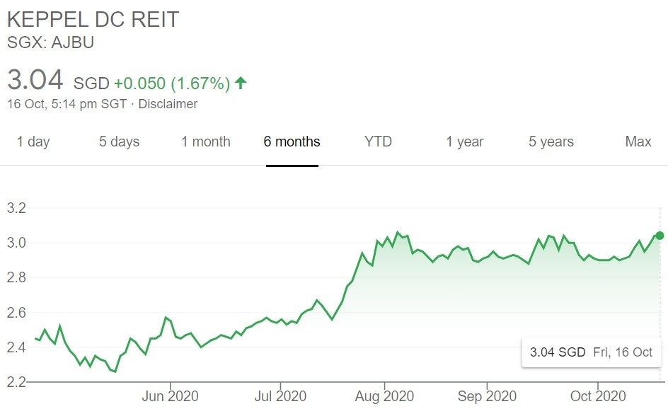 Keppel DC REIT share price 16 Oct 2020