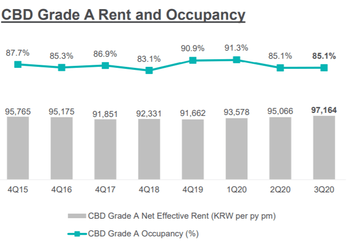 Korea Grade A Rent 3Q2020