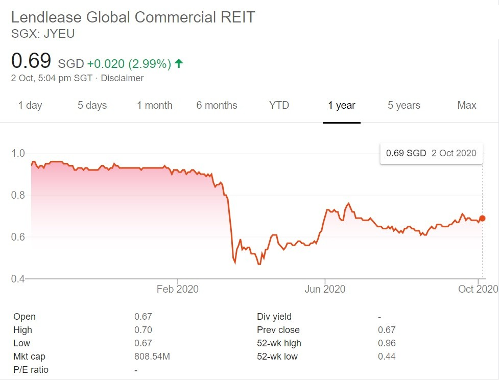 Lendlease Global REIT Share Price 2 Oct 2020