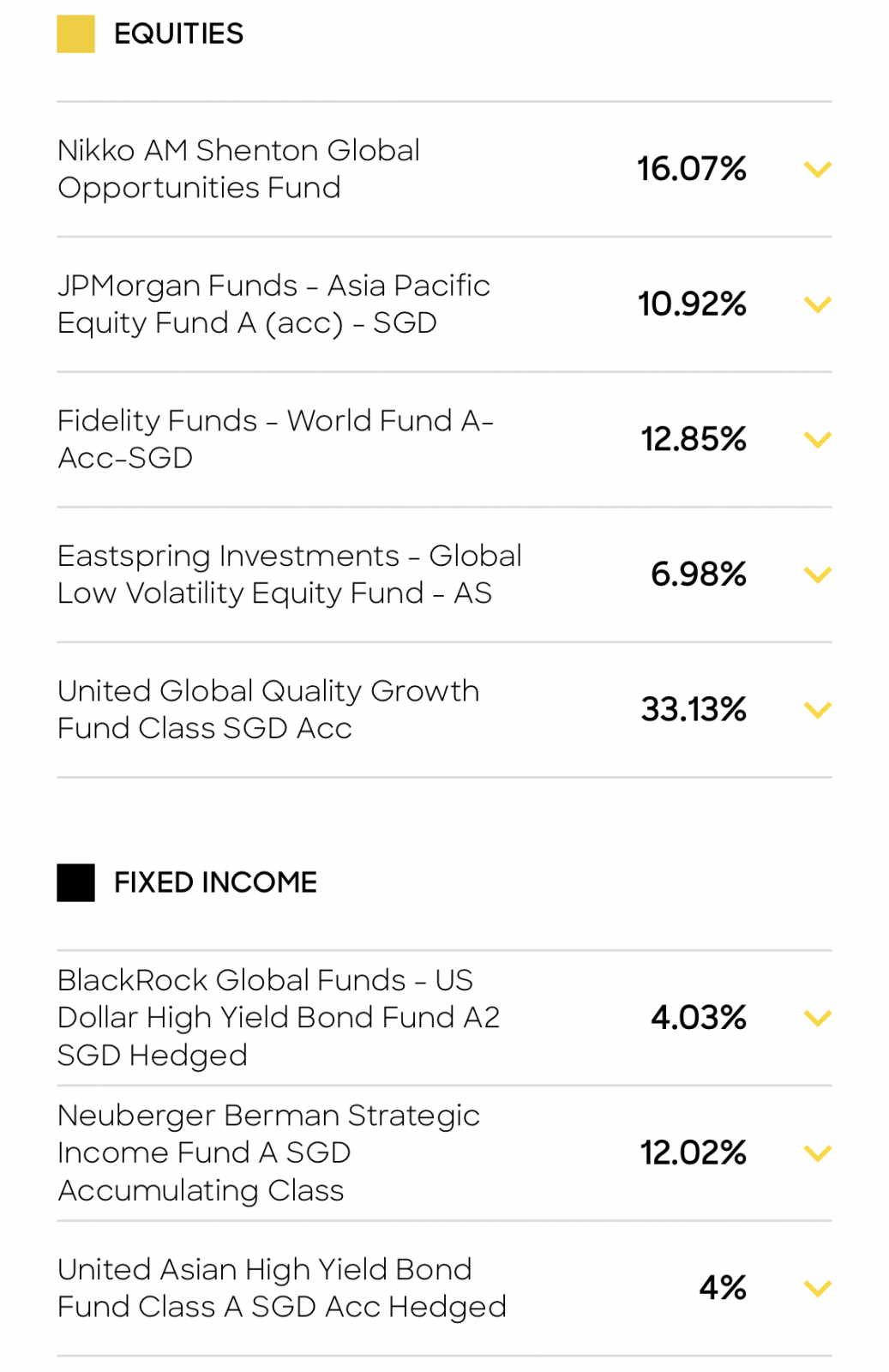 Singlife Grow Dynamic Funds