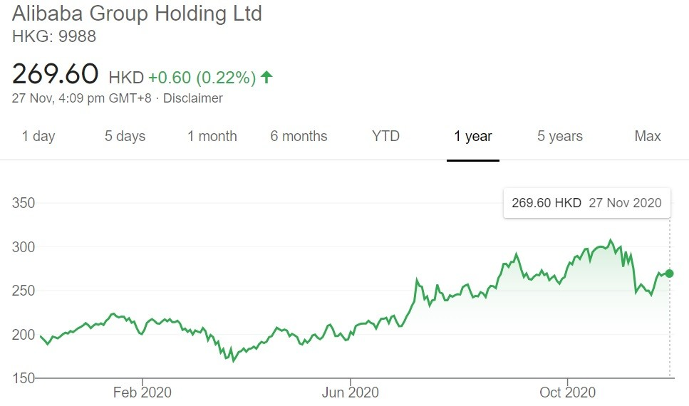 Alibaba Group Holding Ltd