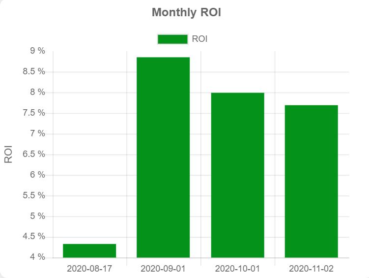 Forex ROI November 2020