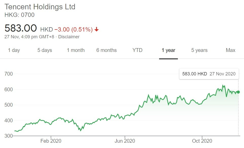 Tencent Holdings Ltd