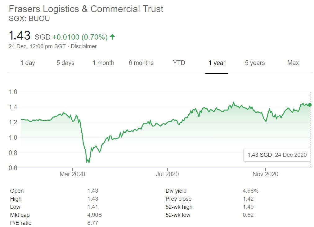 Frasers Logistics and Commercial Trust Share Price 24 Dec 20