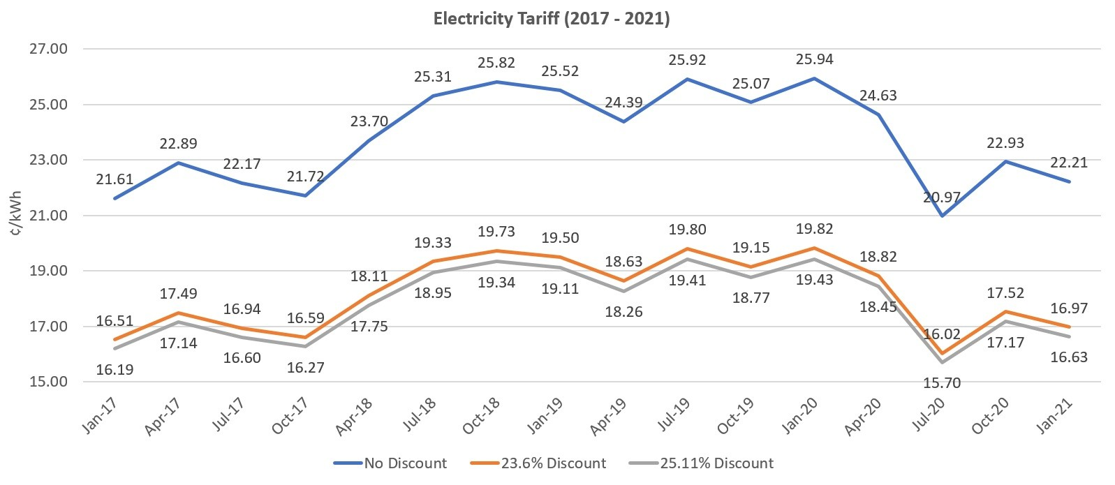 Electricity Tariff 2017 to 2021