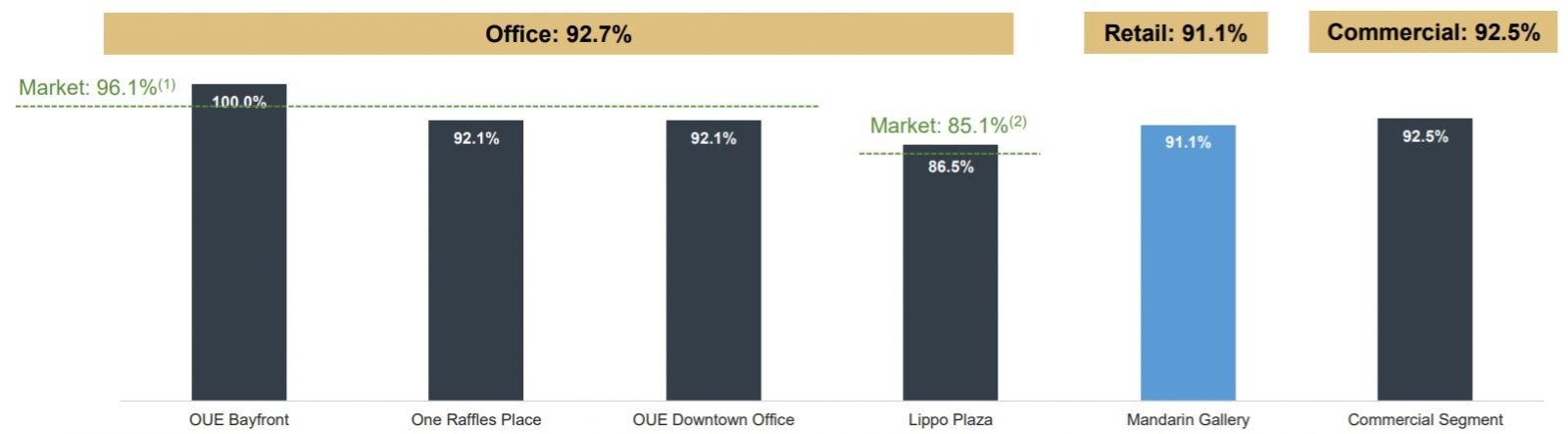 OUE Commercial REIT Commercial Occupancy 2H2020