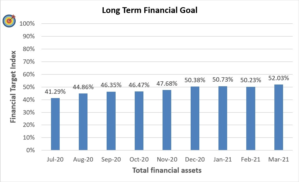 Long Term Financial Goal Progress for March 2021
