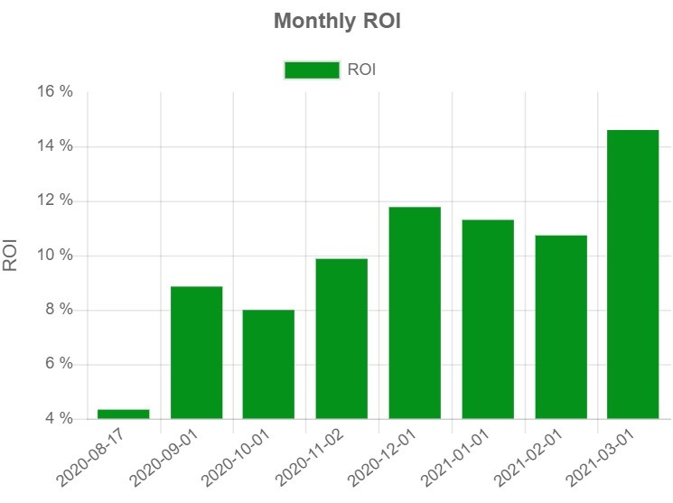 SamTrade Monthly ROI March 2021