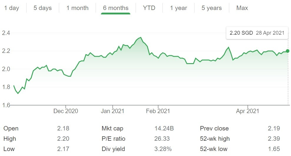 CapitaLand Integrated Commercial Trust Share Price 28 Apr 2021