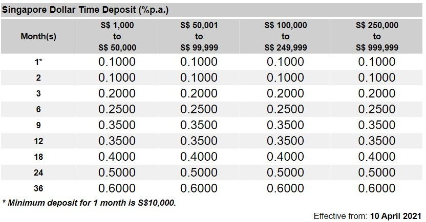 MayBank Fixed Deposit Rates April 2021