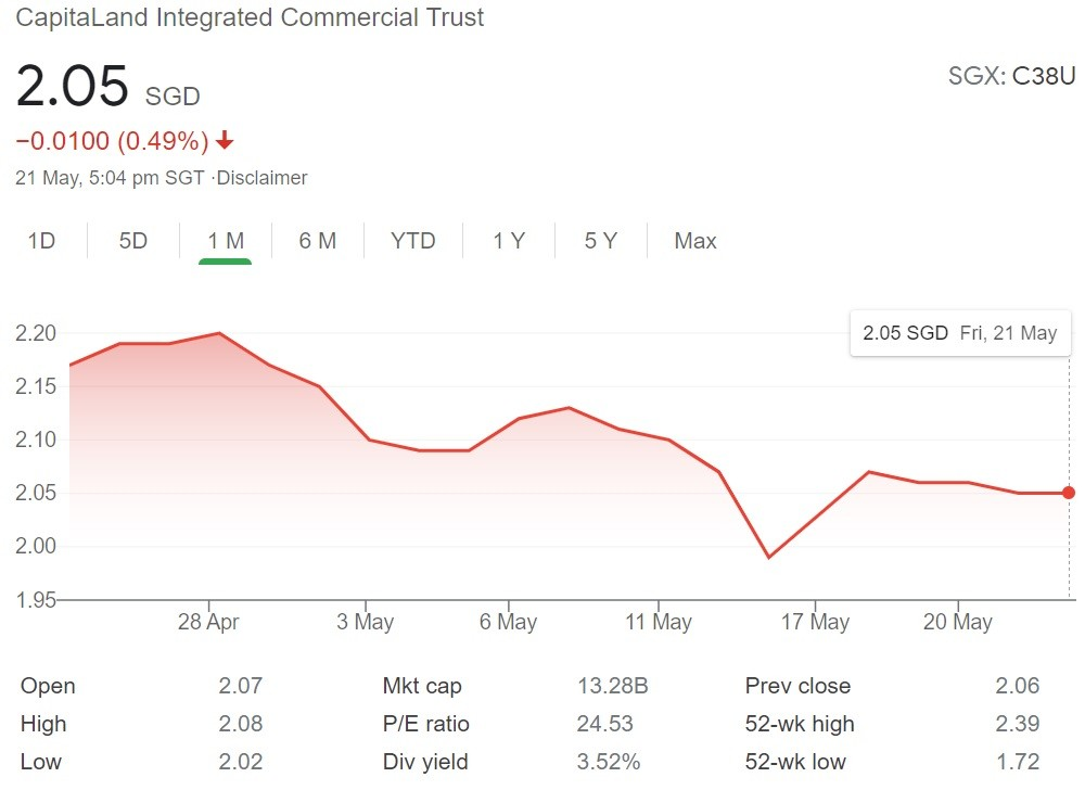 CapitaLand Integrated Commercial Trust Share Price 21 May 2021