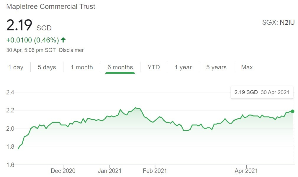 Mapletree Commercial Trust Share Price 30 Apr 2021
