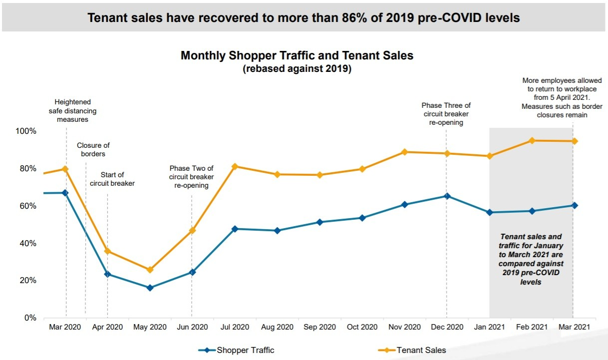 Vivo Monthly Shopper Traffic and Tenant Sales Mar 2021