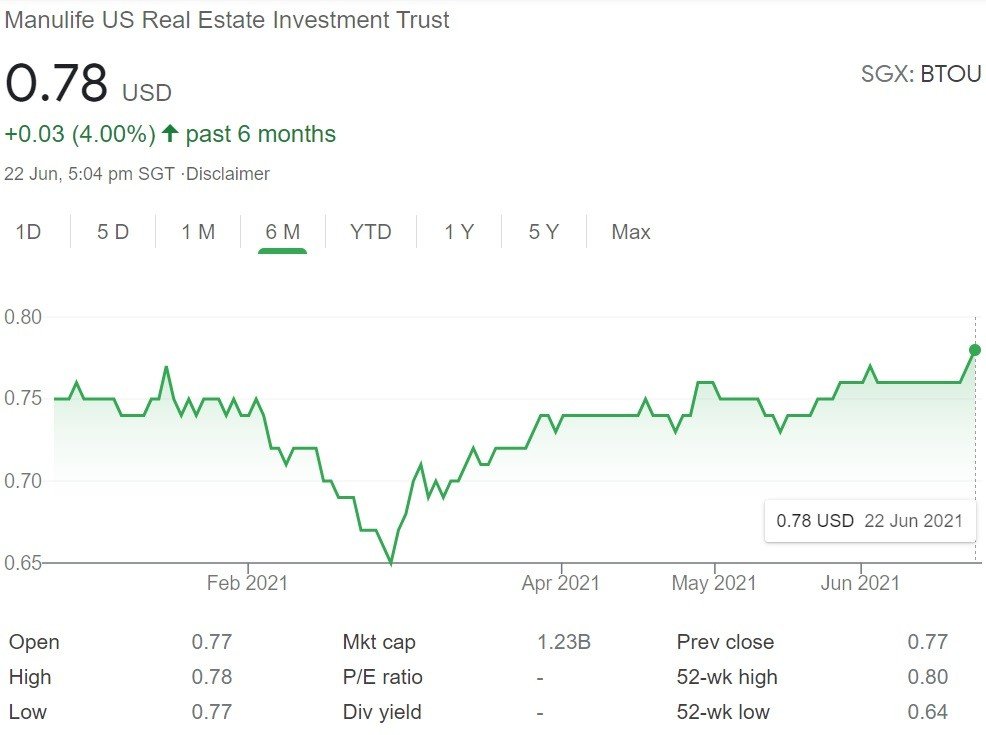 Manulife US REIT Share Price 22 June 2021