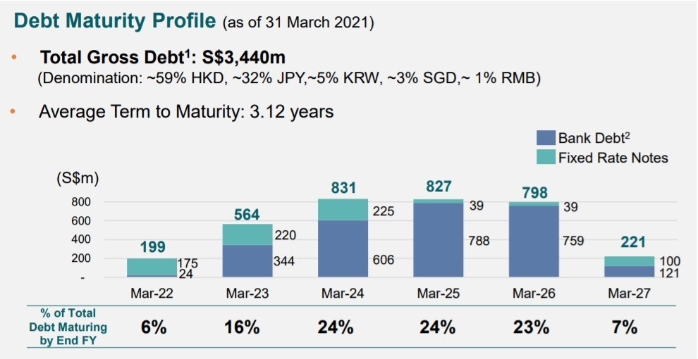 Mapletree North Asia Commercial Trust Debt Maturity Profile 31 Mar 2021