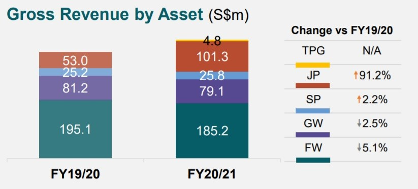 Mapletree North Asia Commercial Trust Gross Revenue by Asset